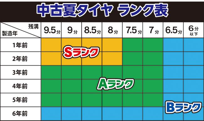 中古夏タイヤ・価格ランク別表