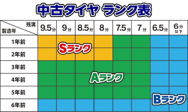 中古タイヤ・価格ランク別表